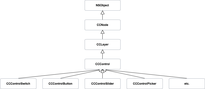 CCControlExtension Diagram Class